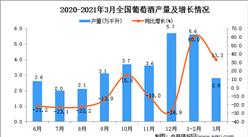 2021年3月中国葡萄酒产量数据统计分析