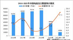 2021年1-3月中国电扇出口数据统计分析