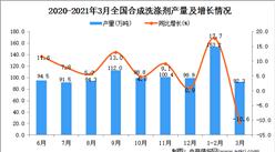 2021年3月中国合成洗涤剂产量数据统计分析