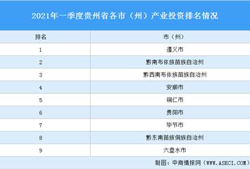 2021年一季度贵州省各市(州)产业投资排名(产业篇)