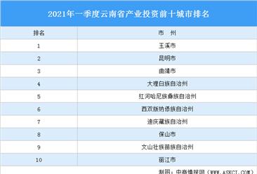2021年一季度云南省产业投资前十城市排名(产业篇)