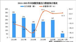 2021年1-3月中国散货船出口数据统计分析