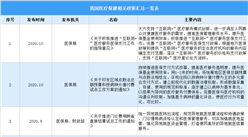 2021年中国医疗保健服务行业最新政策汇总一览(图)