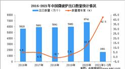 2021年1-3月中国微波炉进口数据统计分析