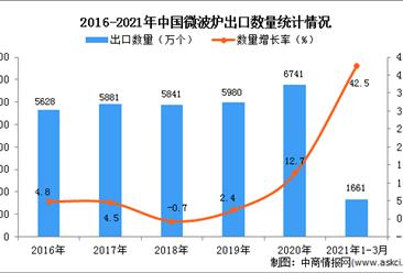 2021年1-3月中国微波炉出口数据统计分析