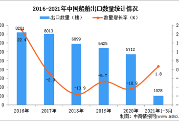 2021年1-3月中国船舶进口数据统计分析