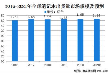 2021年全球笔记本电脑市场规模及行业发展前景