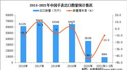 2021年1-3月中国手表进口数据统计分析
