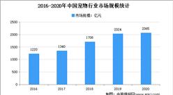 2021年中国宠物行业市场现状及发展趋势预测分析
