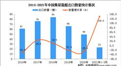 2021年1-3月中国集装箱船进口数据统计分析
