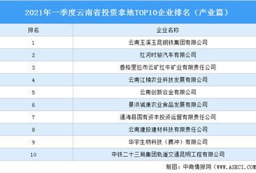 产业地产投资情报:2021年一季度云南省投资拿地TOP10企业排名(产业篇)