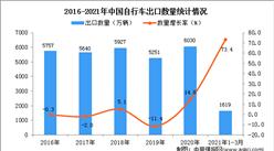 2021年1-3月中国自行车进口数据统计分析