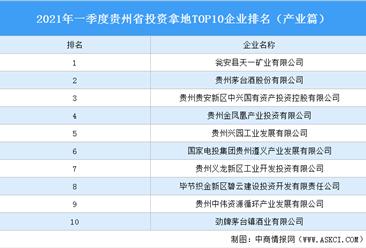 产业地产投资情报:2021年一季度贵州省投资拿地TOP10企业排名(产业篇)