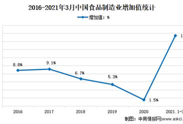 2021年1-3月中国食品行业运行情况分析:同比增长17.4%