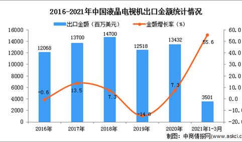 2021年1-3月中国液晶电视机出口数据统计分析