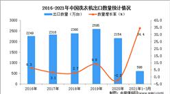 2021年1-3月中國洗衣機出口數據統計分析