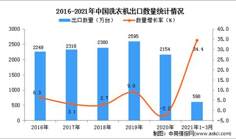 2021年1-3月中国洗衣机出口数据统计分析