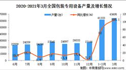 2021年3月中国包装专用设备产量数据统计分析