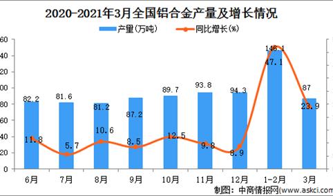 2021年3月中国铝合金的产量数据统计分析