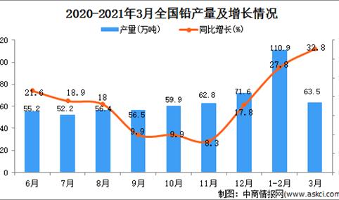 2021年3月中国铅产量数据统计分析