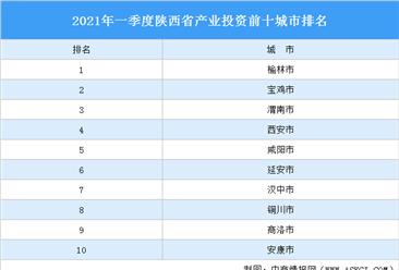 2021年一季度陕西省产业投资前十城市排名(产业篇)