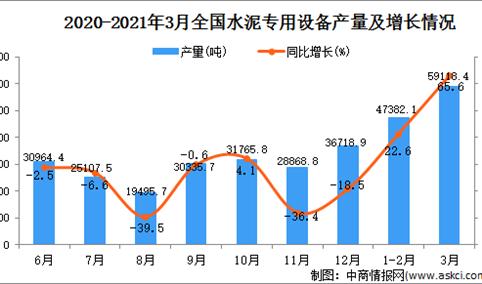 2021年3月中国水泥专用设备产量数据统计分析