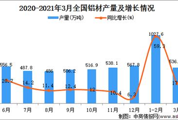 2021年3月中国铝材产量数据统计分析
