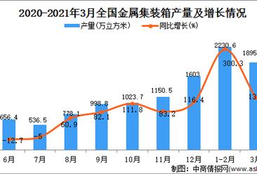 2021年3月中国金属集装箱产量数据统计分析