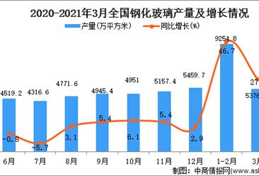 2021年3月中国钢化玻璃产量数据统计分析