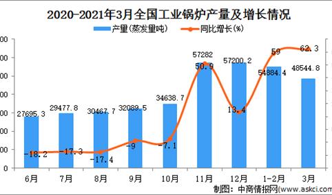 2021年3月中国工业锅炉的产量数据统计分析
