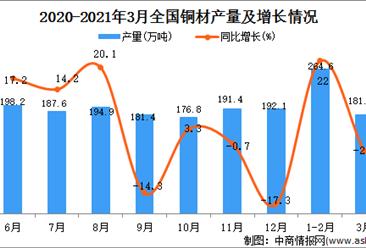 2021年3月中国铜材产量数据统计分析