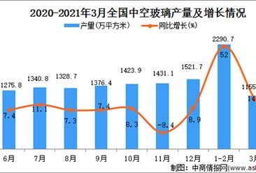 2021年3月中国中空玻璃产量数据统计分析