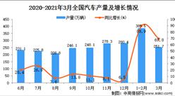 2021年3月中国汽车产量数据统计分析