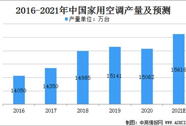 2021年中国家用空调市场规模及行业发展趋势分析(图)