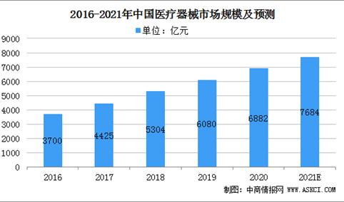 2021年医疗器械行业市场规模及市场前景发展分析(图)