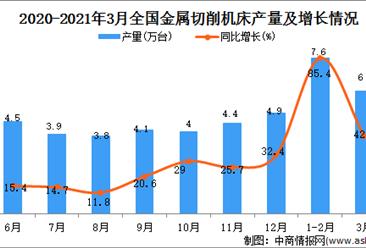 2021年3月中国金属切削机床产量数据统计分析