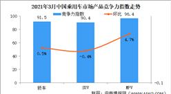 2021年3月乘用车市场产品竞争力指数为91.2 轿车环比提升0.5个点(图)