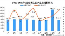 2021年3月中国生铁产量数据统计分析