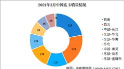 2021年3月全国皮卡销售情况分析:销量同比增长56%(图)
