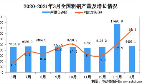 2021年3月中国粗钢产量数据统计分析