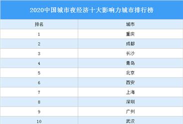 2020中国城市夜经济十大影响力城市排行榜(附榜单)