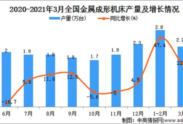 2021年3月中国金属成形机床的产量数据统计分析