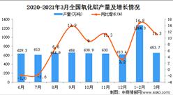 2021年3月中国氧化铝产量数据统计分析