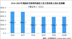 印度疫情持续恶化 中国原料药行业将迎来新的转机(附概念股)