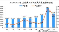 2021年3月中国工业机器人产量数据统计分析