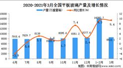 2021年3月中国平板玻璃产量数据统计分析