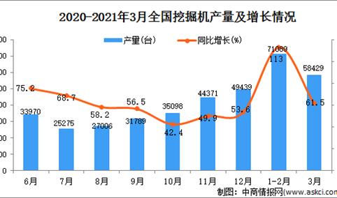 2021年3月中国挖掘机产量数据统计分析