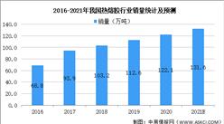 2021年中国热熔胶行业市场现状及未来发展前景预测分析(图)