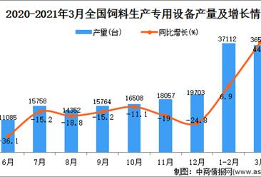 2021年3月中国饲料生产专用设备产量数据统计分析