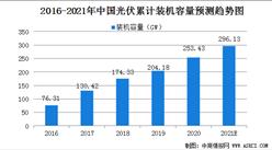 2021年中国光伏发电市场规模及行业面临的发展困境(图)